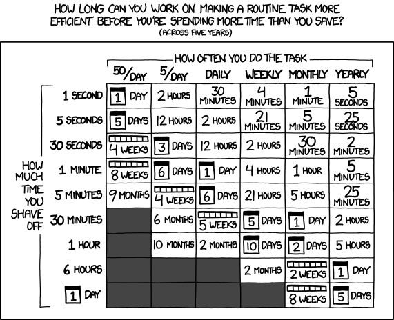 "Chart: ""How long can you work on making a routine task more efficient before you're spending more time than you save?"""